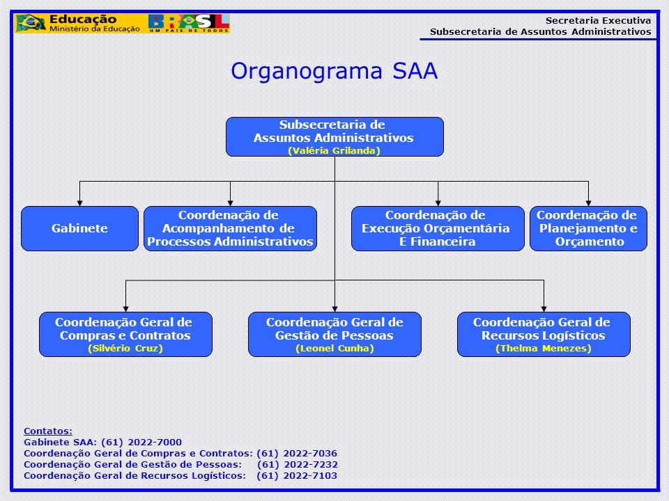 Secretaria Executiva Subsecretaria de Assuntos Administrativos Organograma SAA Subsecretaria de Assuntos Administrativos (Valéria Grilanda) Gabinete C