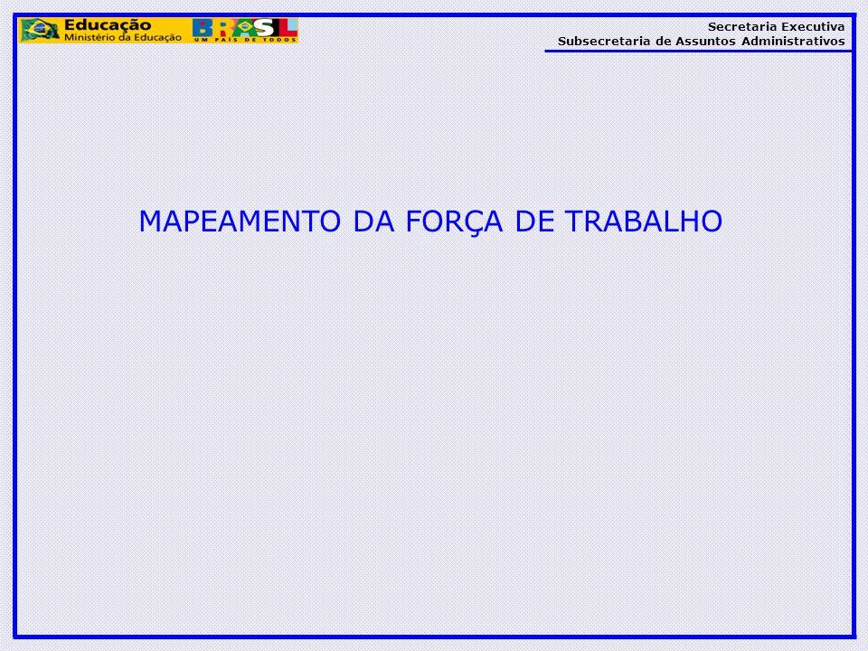 Secretaria Executiva Subsecretaria de Assuntos Administrativos MAPEAMENTO DA FORÇA DE TRABALHO