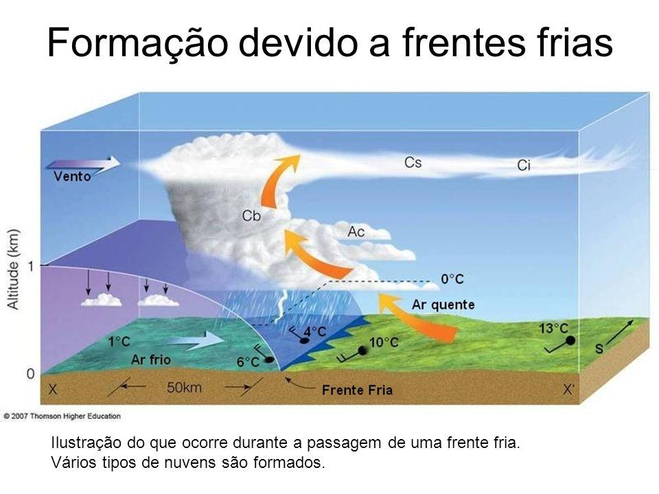 Formação devido a frentes frias Ilustração do que ocorre durante a passagem de uma frente fria. Vários tipos de nuvens são formados.