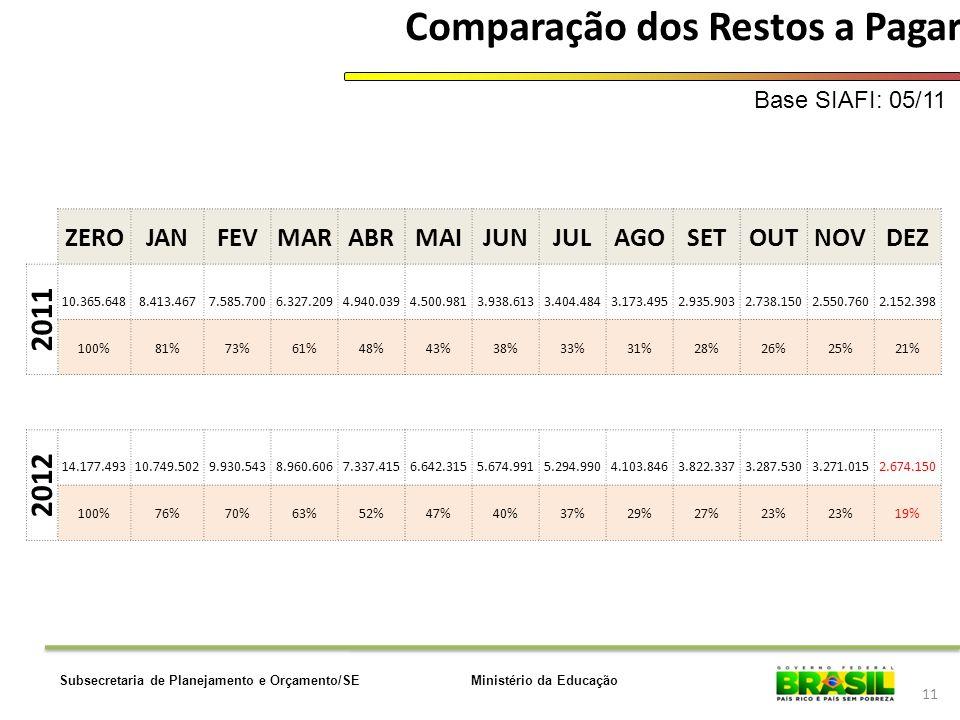 Ministério da EducaçãoSubsecretaria de Planejamento e Orçamento/SE 11 Comparação dos Restos a Pagar Base SIAFI: 05/11 ZEROJANFEVMARABRMAIJUNJULAGOSETO