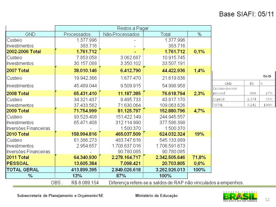 Ministério da EducaçãoSubsecretaria de Planejamento e Orçamento/SE 12 Base SIAFI: 05/11 OBS.:R$ 8.089.154 Diferença refere-se a saldos de RAP não vinc