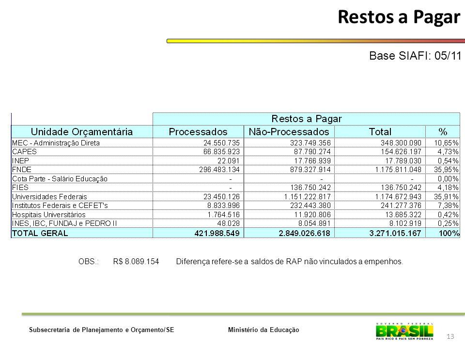 Ministério da EducaçãoSubsecretaria de Planejamento e Orçamento/SE 13 Restos a Pagar Base SIAFI: 05/11 OBS.:R$ 8.089.154 Diferença refere-se a saldos