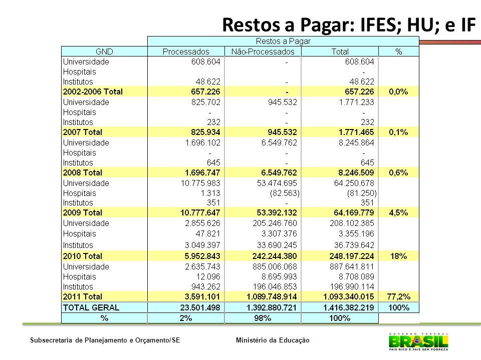 Ministério da EducaçãoSubsecretaria de Planejamento e Orçamento/SE Restos a Pagar: IFES; HU; e IF