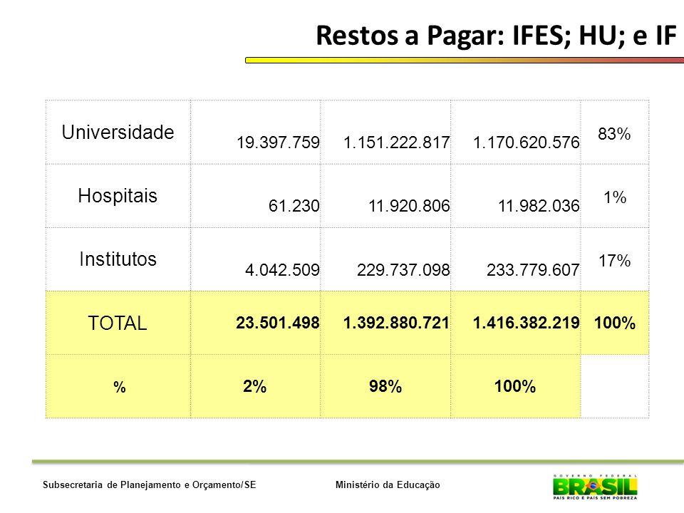 Ministério da EducaçãoSubsecretaria de Planejamento e Orçamento/SE Restos a Pagar: IFES; HU; e IF Universidade 19.397.759 1.151.222.817 1.170.620.576