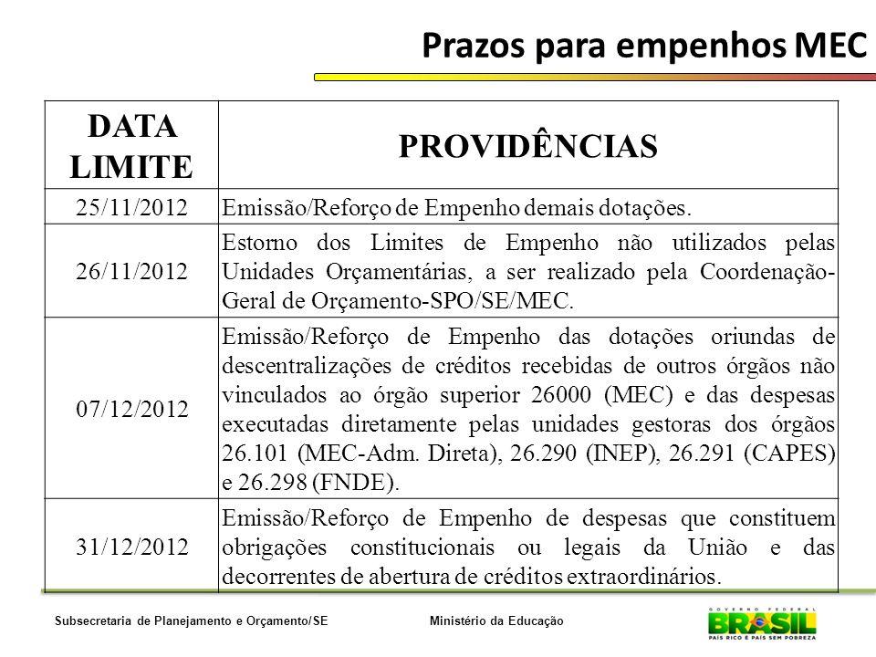 Ministério da EducaçãoSubsecretaria de Planejamento e Orçamento/SE Prazos para empenhos MEC DATA LIMITE PROVIDÊNCIAS 25/11/2012Emissão/Reforço de Empe