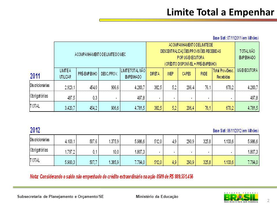 Ministério da EducaçãoSubsecretaria de Planejamento e Orçamento/SE 13 Restos a Pagar Base SIAFI: 05/11 OBS.:R$ 8.089.154 Diferença refere-se a saldos de RAP não vinculados a empenhos.
