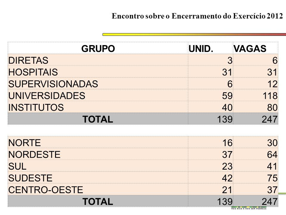 Ministério da EducaçãoSubsecretaria de Planejamento e Orçamento/SE Encontro sobre o Encerramento do Exercício 2012 GRUPOUNID.VAGAS DIRETAS36 HOSPITAIS