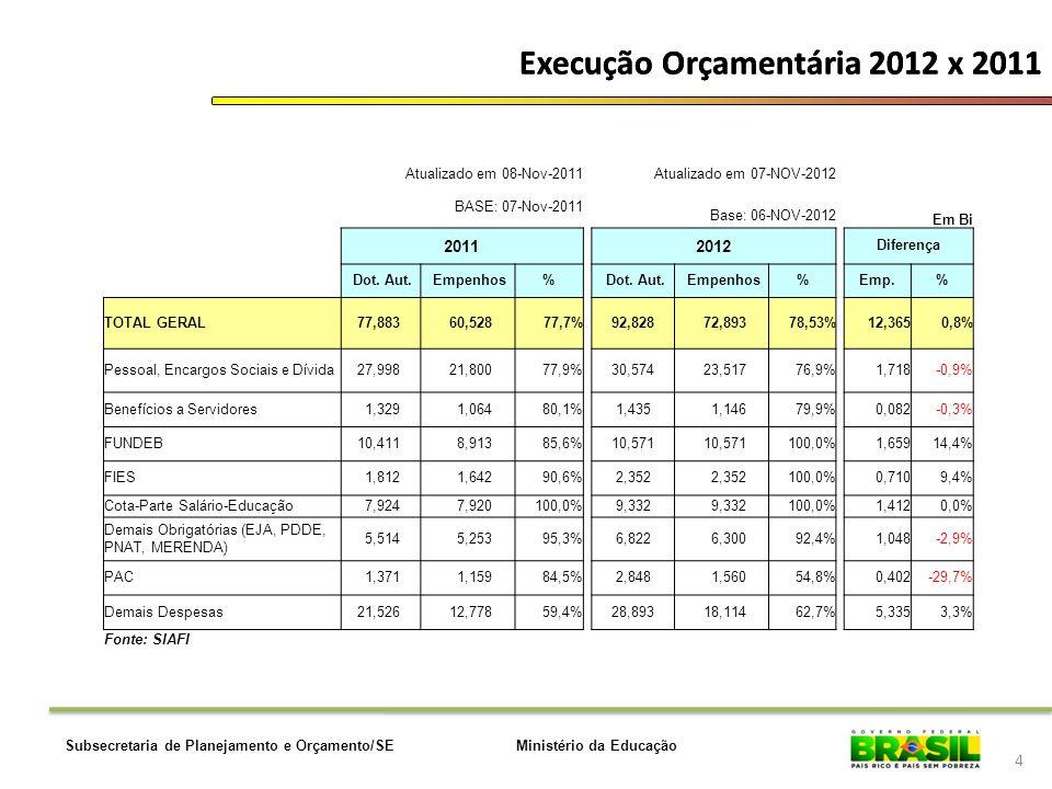 Ministério da EducaçãoSubsecretaria de Planejamento e Orçamento/SE Execução Orçamentária 2012 x 2011 4 Atualizado em 08-Nov-2011Atualizado em 07-NOV-2