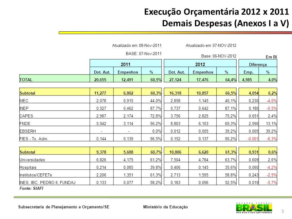 Ministério da EducaçãoSubsecretaria de Planejamento e Orçamento/SE Execução Orçamentária 2012 x 2011 Demais Despesas (Anexos I a V) 5 Atualizado em 08