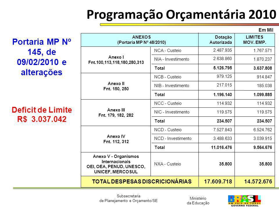 Ministério da Educação Subsecretaria de Planejamento e Orçamento/SE Programação Orçamentária 2010 Em Mil Portaria MP Nº 145, de 09/02/2010 e alteraçõe