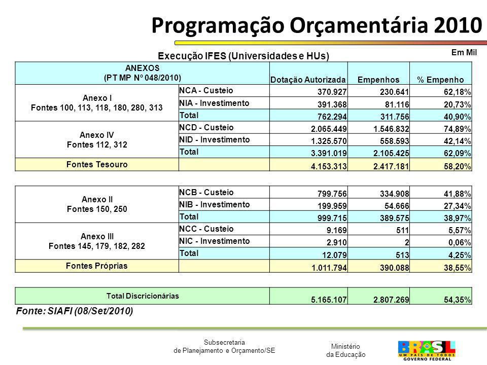 Ministério da Educação Subsecretaria de Planejamento e Orçamento/SE Programação Orçamentária 2010 Em Mil Execução IFES (Universidades e HUs) ANEXOS (P