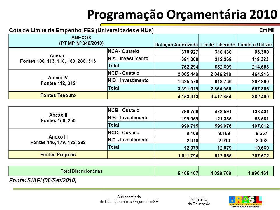 Ministério da Educação Subsecretaria de Planejamento e Orçamento/SE Programação Orçamentária 2010 Em Mil Cota de Limite de Empenho IFES (Universidades