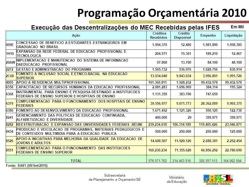 Ministério da Educação Subsecretaria de Planejamento e Orçamento/SE Programação Orçamentária 2010 Em Mil Execução das Descentralizações do MEC Recebid