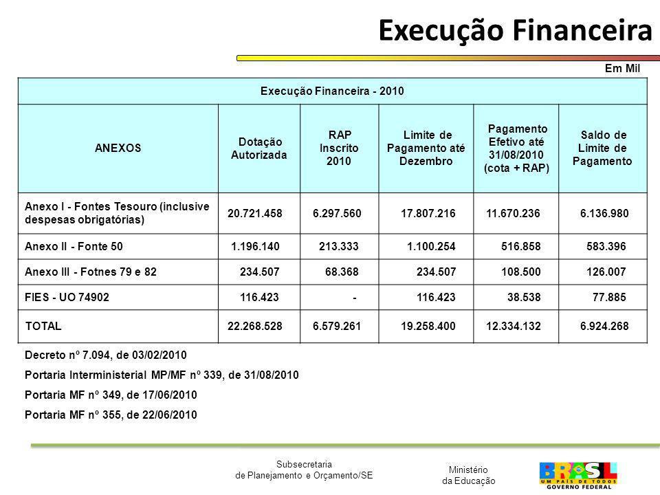 Ministério da Educação Subsecretaria de Planejamento e Orçamento/SE Execução Financeira Decreto nº 7.094, de 03/02/2010 Portaria Interministerial MP/M