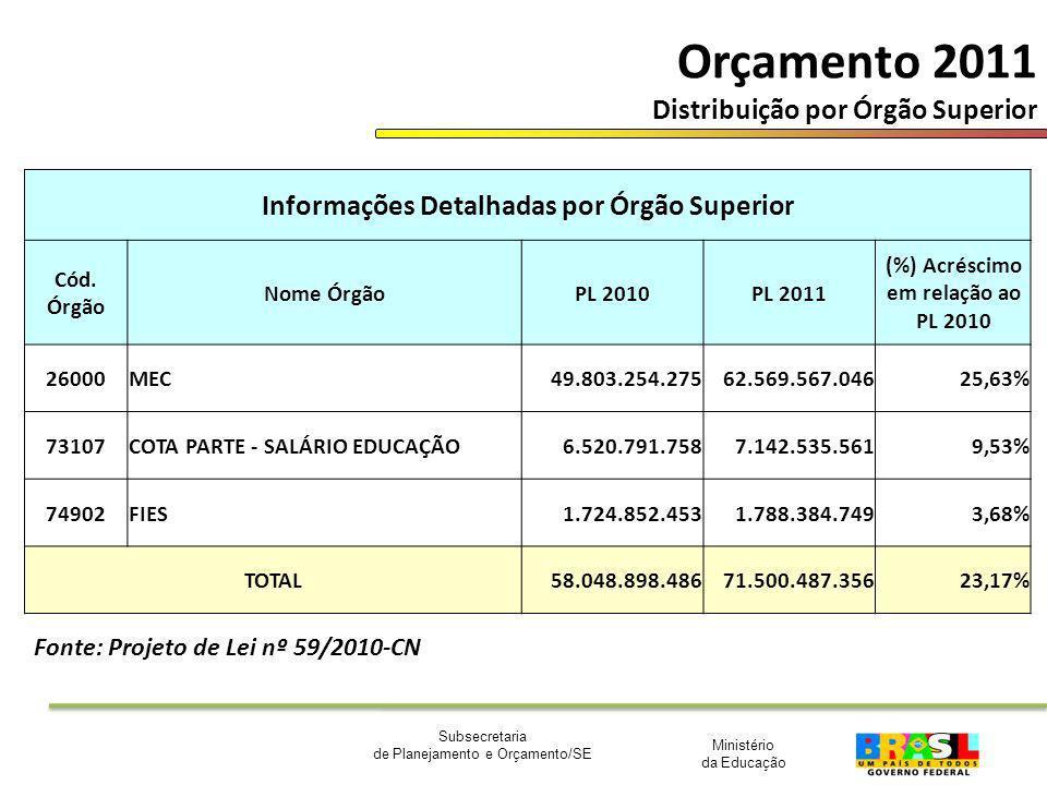 Ministério da Educação Subsecretaria de Planejamento e Orçamento/SE Orçamento 2011 Distribuição por Órgão Superior Informações Detalhadas por Órgão Su