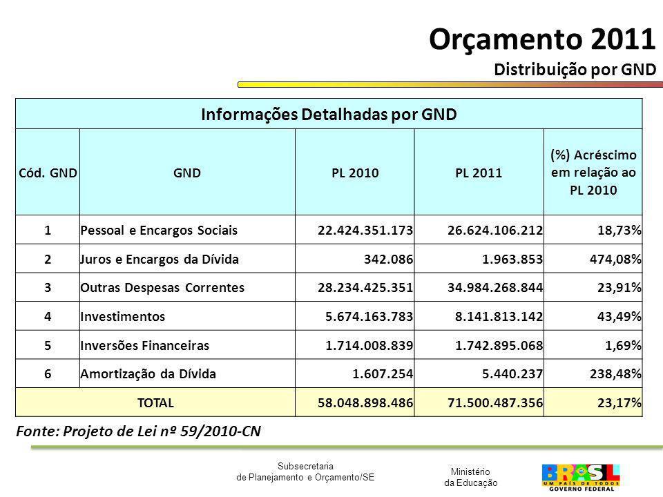 Ministério da Educação Subsecretaria de Planejamento e Orçamento/SE Orçamento 2011 Distribuição por GND Informações Detalhadas por GND Cód. GNDGNDPL 2