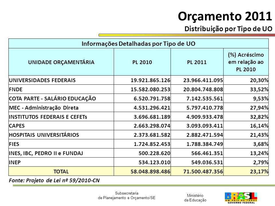Ministério da Educação Subsecretaria de Planejamento e Orçamento/SE Orçamento 2011 Distribuição por Tipo de UO Informações Detalhadas por Tipo de UO U