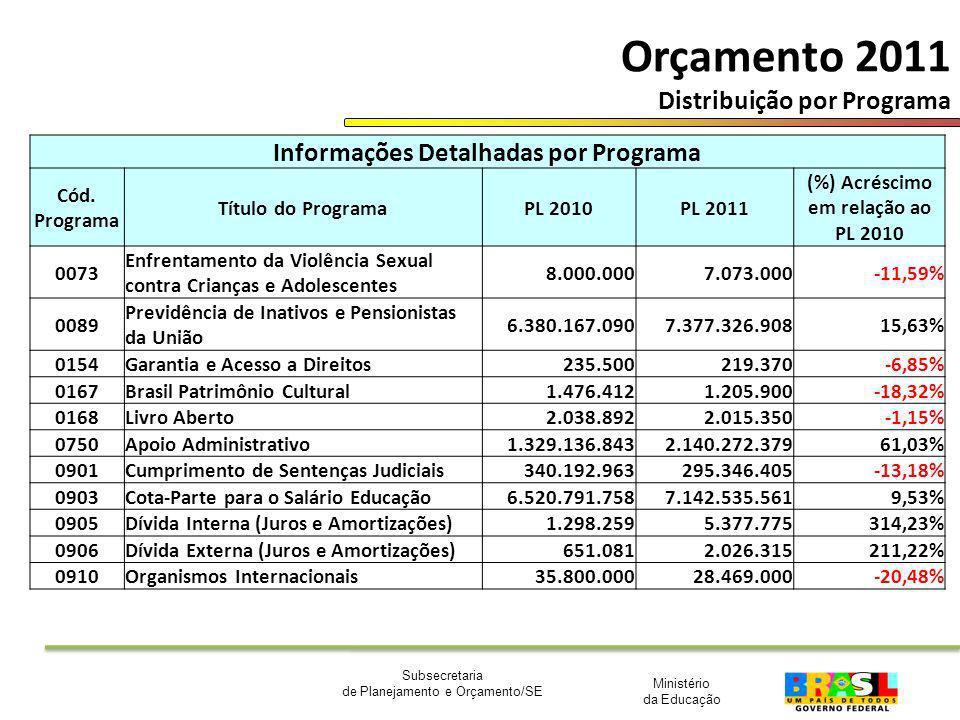 Ministério da Educação Subsecretaria de Planejamento e Orçamento/SE Orçamento 2011 Distribuição por Programa Informações Detalhadas por Programa Cód.