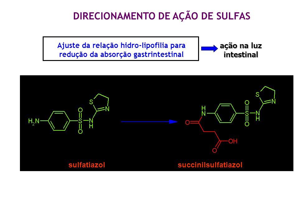ANTIBACTERIANOS Ajuste da relação hidro-lipofilia para redução da absorção gastrintestinal sulfatiazol succinilsulfatiazol DIRECIONAMENTO DE AÇÃO DE S