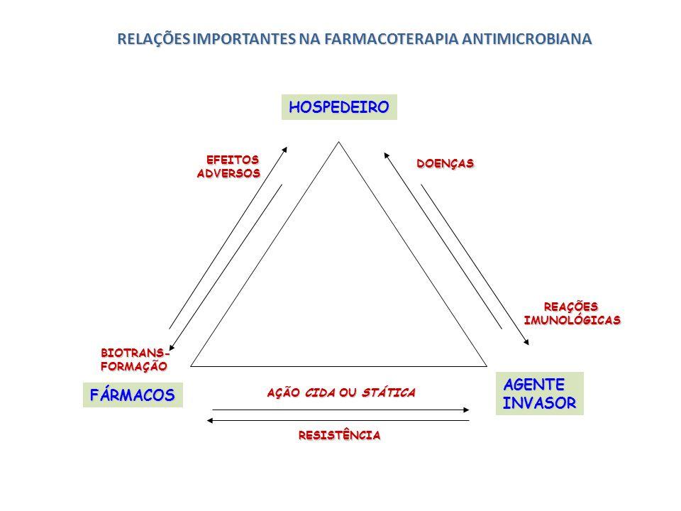 DOENÇAS DOENÇAS HOSPEDEIRO FÁRMACOS AGENTEINVASOR EFEITOS EFEITOS ADVERSOS ADVERSOS BIOTRANS-FORMAÇÃO REAÇÕES IMUNOLÓGICAS REAÇÕES IMUNOLÓGICAS AÇÃO C