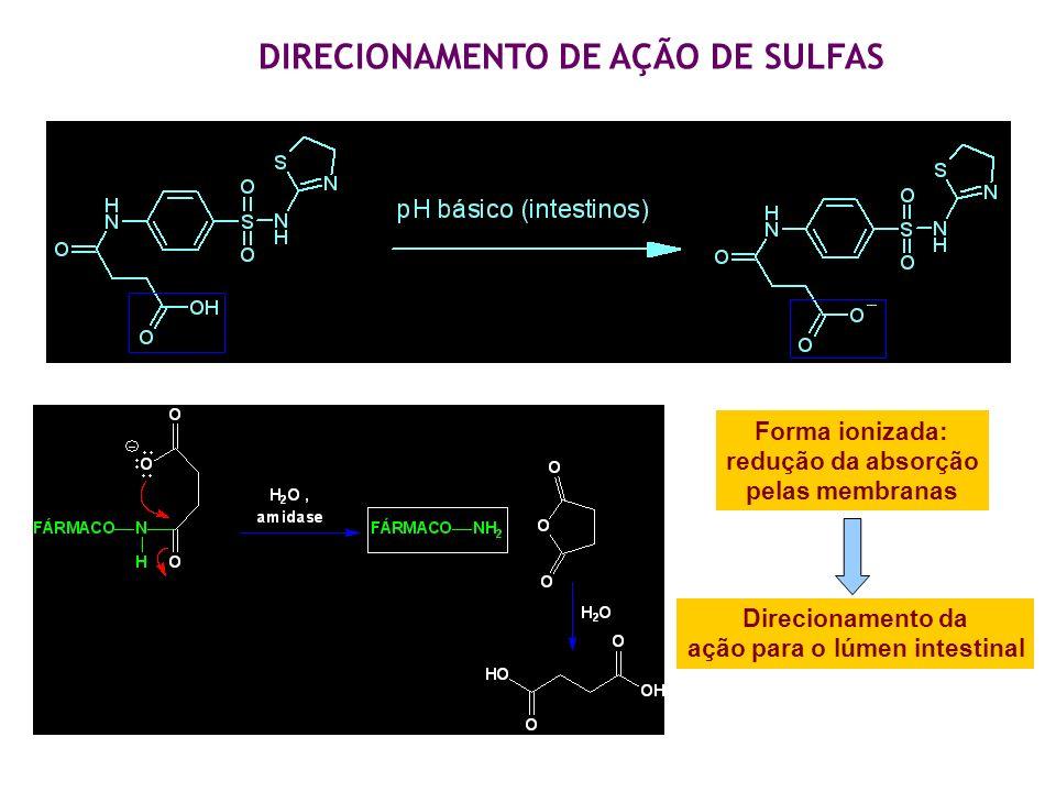 Forma ionizada: redução da absorção pelas membranas Direcionamento da ação para o lúmen intestinal DIRECIONAMENTO DE AÇÃO DE SULFAS