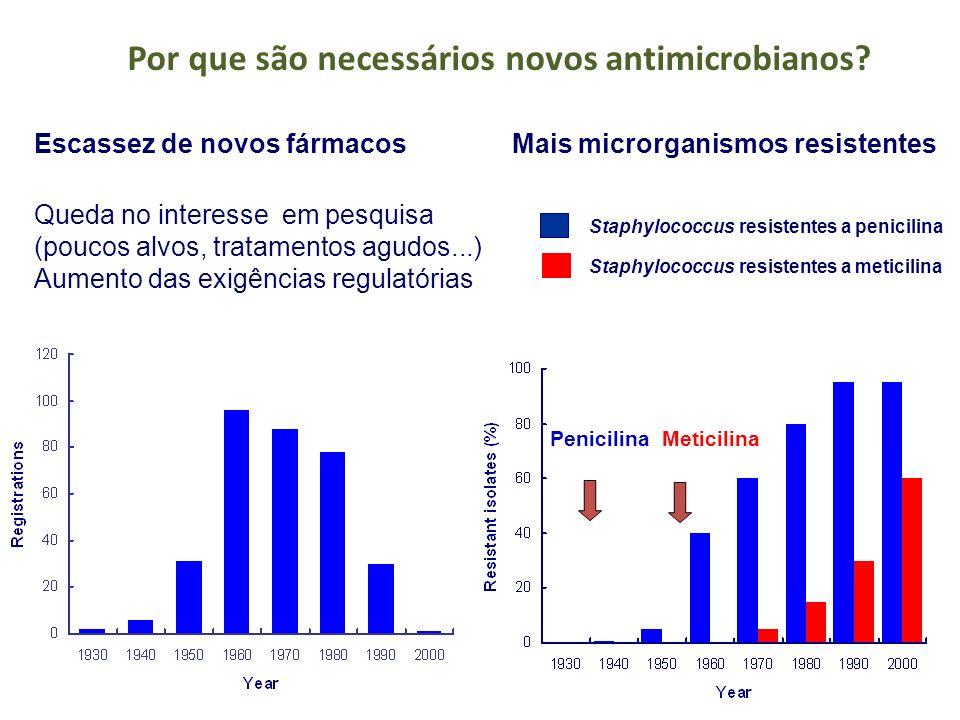 Escassez de novos fármacosMais microrganismos resistentes Staphylococcus resistentes a penicilina Staphylococcus resistentes a meticilina Queda no int