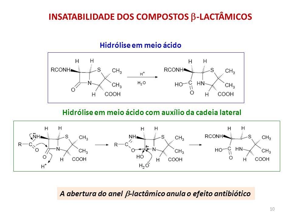 INSATABILIDADE DOS COMPOSTOS -LACTÂMICOS A abertura do anel -lactâmico anula o efeito antibiótico Hidrólise em meio ácido Hidrólise em meio ácido com
