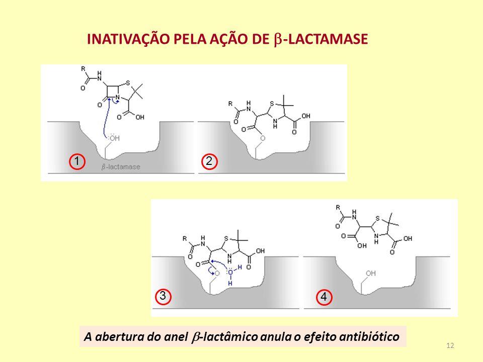 INATIVAÇÃO PELA AÇÃO DE -LACTAMASE 12 3 4 A abertura do anel -lactâmico anula o efeito antibiótico 12