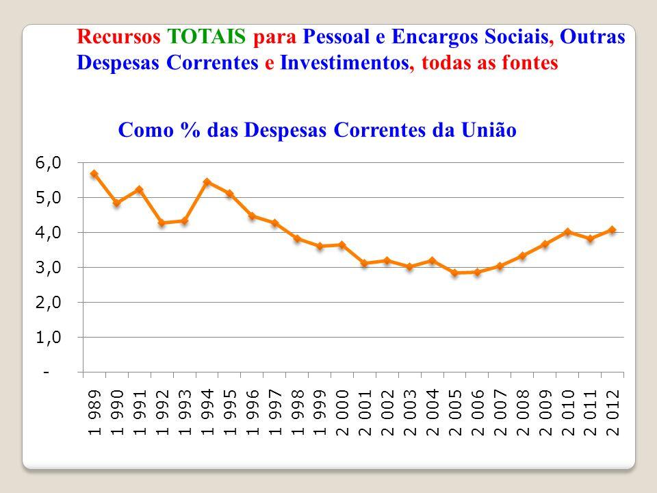 Recursos TOTAIS para Pessoal e Encargos Sociais, Outras Despesas Correntes e Investimentos, todas as fontes Como % das Despesas Correntes da União