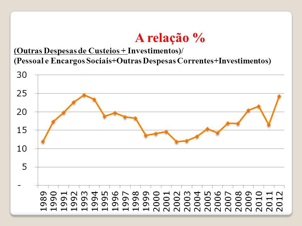 A relação % (Outras Despesas de Custeios + Investimentos)/ (Pessoal e Encargos Sociais+Outras Despesas Correntes+Investimentos)