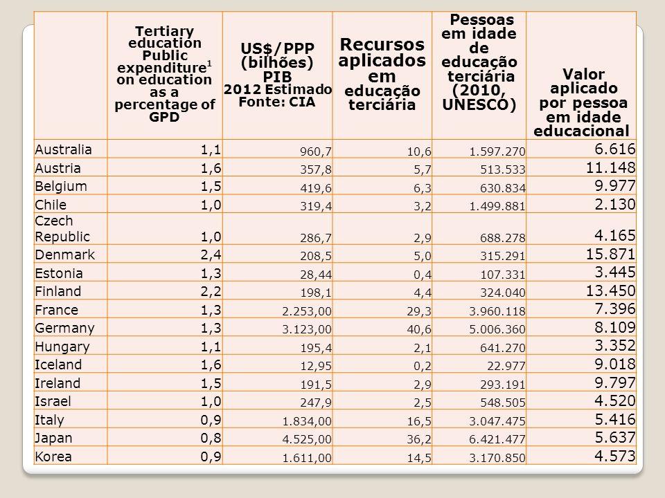Tertiary education Public expenditure 1 on education as a percentage of GPD US$/PPP (bilhões) PIB 2012 Estimado Fonte: CIA Recursos aplicados em educa
