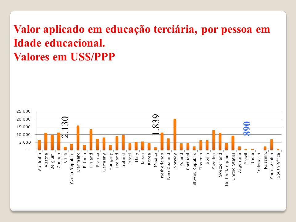 Valor aplicado em educação terciária, por pessoa em Idade educacional. Valores em US$/PPP 2.130 1.839890