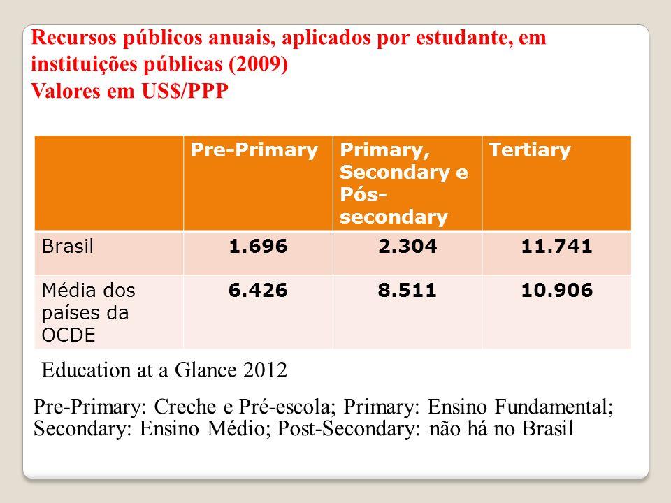 Recursos públicos anuais, aplicados por estudante, em instituições públicas (2009) Valores em US$/PPP Pre-PrimaryPrimary, Secondary e Pós- secondary T