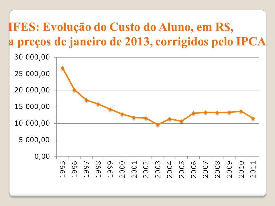 IFES: Evolução do Custo do Aluno, em R$, a preços de janeiro de 2013, corrigidos pelo IPCA