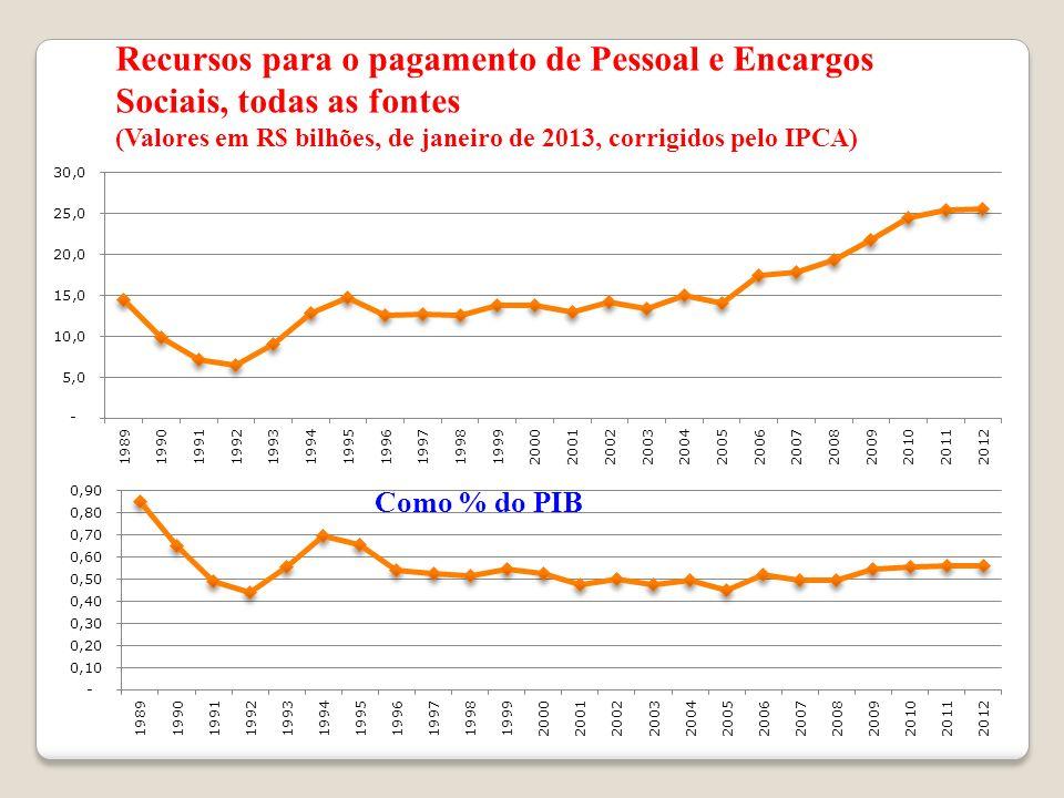 Recursos para o pagamento de Pessoal e Encargos Sociais, todas as fontes (Valores em R$ bilhões, de janeiro de 2013, corrigidos pelo IPCA) Como % do P
