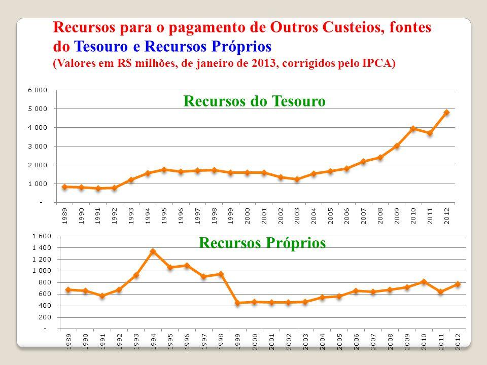 Recursos para o pagamento de Outros Custeios, fontes do Tesouro e Recursos Próprios (Valores em R$ milhões, de janeiro de 2013, corrigidos pelo IPCA)