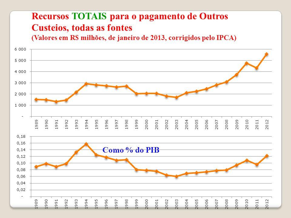 Recursos TOTAIS para o pagamento de Outros Custeios, todas as fontes (Valores em R$ milhões, de janeiro de 2013, corrigidos pelo IPCA) Como % do PIB