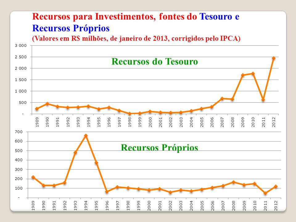 Recursos para Investimentos, fontes do Tesouro e Recursos Próprios (Valores em R$ milhões, de janeiro de 2013, corrigidos pelo IPCA) Recursos do Tesou