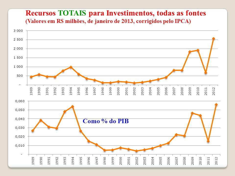 Recursos TOTAIS para Investimentos, todas as fontes (Valores em R$ milhões, de janeiro de 2013, corrigidos pelo IPCA) Como % do PIB