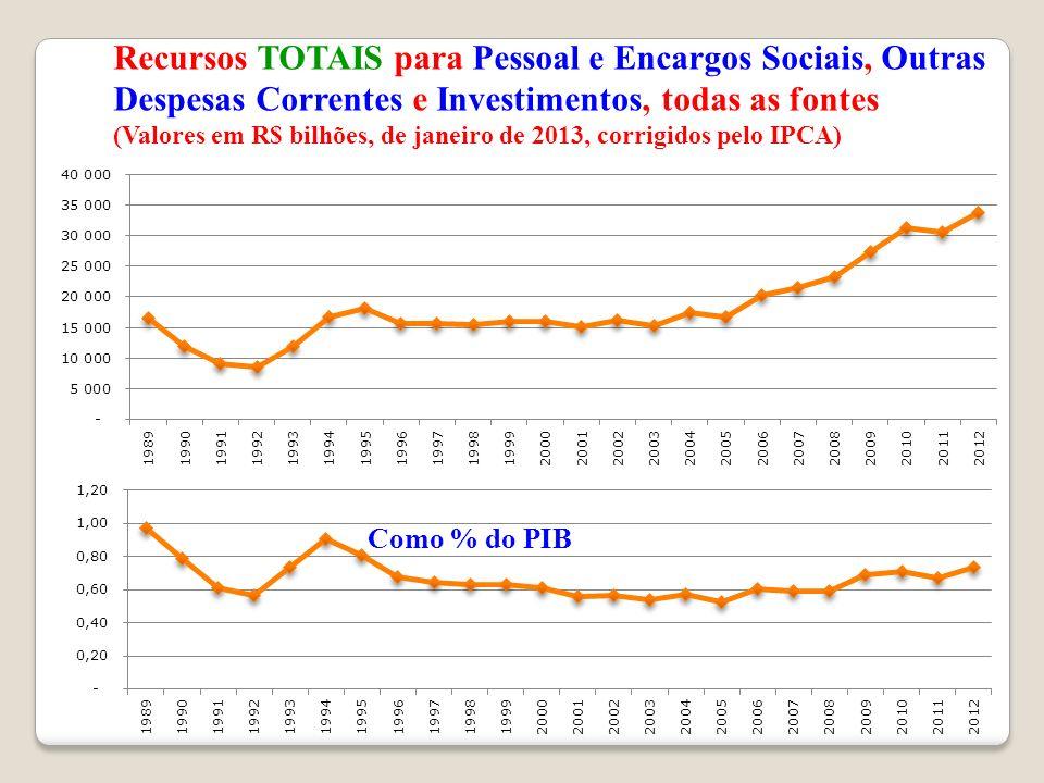 Recursos TOTAIS para Pessoal e Encargos Sociais, Outras Despesas Correntes e Investimentos, todas as fontes (Valores em R$ bilhões, de janeiro de 2013