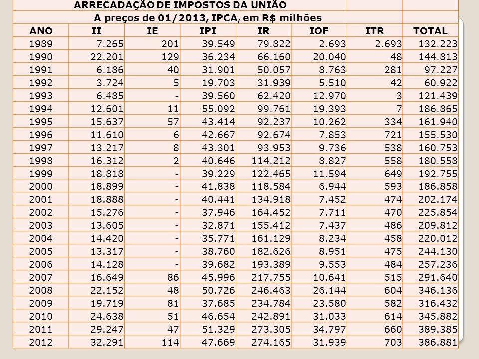 ARRECADAÇÃO DE IMPOSTOS DA UNIÃO A preços de 01/2013, IPCA, em R$ milhões ANOIIIEIPIIRIOFITRTOTAL 1989 7.265 201 39.549 79.822 2.693 132.223 1990 22.2
