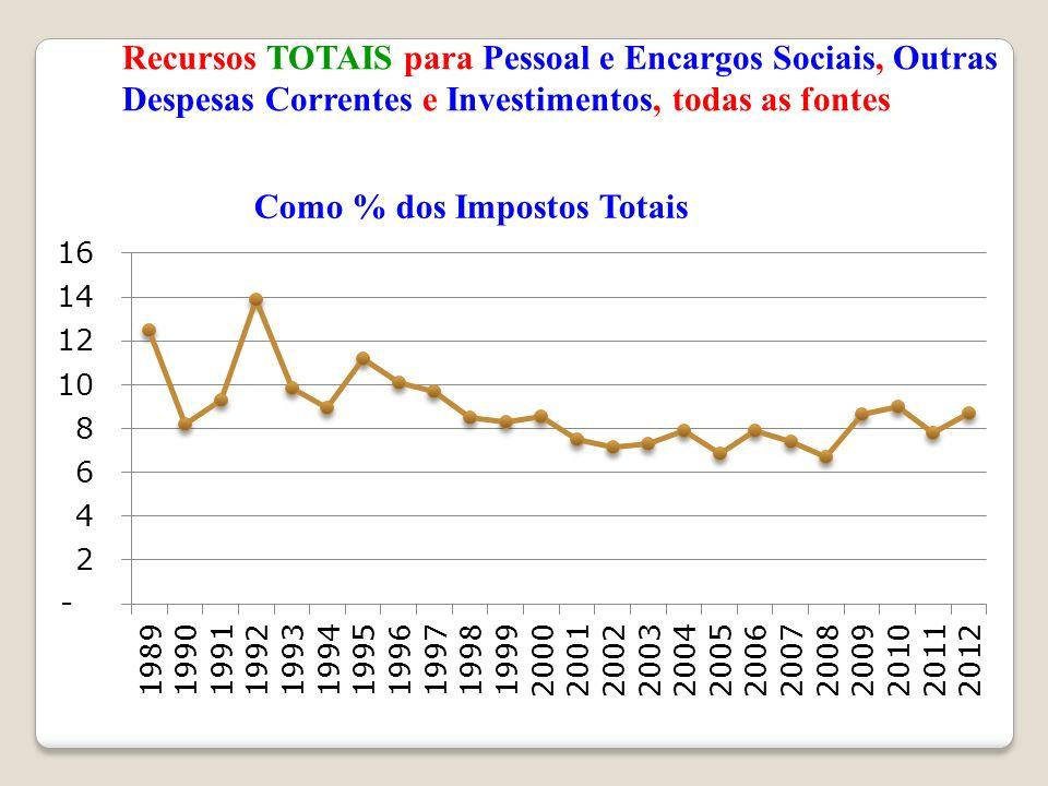 Recursos TOTAIS para Pessoal e Encargos Sociais, Outras Despesas Correntes e Investimentos, todas as fontes Como % dos Impostos Totais