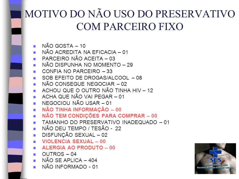 MOTIVO DO NÃO USO DO PRESERVATIVO COM PARCEIRO FIXO n NÃO GOSTA – 10 n NÃO ACREDITA NA EFICACIA – 01 n PARCEIRO NÃO ACEITA – 03 n NÃO DISPUNHA NO MOMENTO – 29 n CONFIA NO PARCEIRO – 33 n SOB EFEITO DE DROGAS/ALCOOL – 08 n NÃO CONSEGUE NEGOCIAR – 02 n ACHOU QUE O OUTRO NÃO TINHA HIV – 12 n ACHA QUE NÃO VAI PEGAR – 01 n NEGOCIOU NÃO USAR – 01 n NÃO TINHA INFORMAÇÃO – 00 n NÃO TEM CONDIÇÕES PARA COMPRAR – 00 n TAMANHO DO PRESERVATIVO INADEQUADO – 01 n NÃO DEU TEMPO / TESÃO - 22 n DISFUNÇÃO SEXUAL – 02 n VIOLENCIA SEXUAL – 00 n ALERGIA AO PRODUTO – 00 n OUTROS – 04 n NÃO SE APLICA – 404 n NÃO INFORMADO - 01