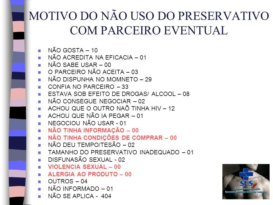 MOTIVO DO NÃO USO DO PRESERVATIVO COM PARCEIRO EVENTUAL n NÃO GOSTA – 10 n NÃO ACREDITA NA EFICACIA – 01 n NÃO SABE USAR – 00 n O PARCEIRO NÃO ACEITA – 03 n NÃO DISPUNHA NO MOMNETO – 29 n CONFIA NO PARCEIRO – 33 n ESTAVA SOB EFEITO DE DROGAS/ ALCOOL – 08 n NÃO CONSEGUE NEGOCIAR – 02 n ACHOU QUE O OUTRO NAÕ TINHA HIV – 12 n ACHOU QUE NÃO IA PEGAR – 01 n NEGOCIOU NÃO USAR - 01 n NÃO TINHA INFORMAÇÃO – 00 n NÃO TINHA CONDIÇÕES DE COMPRAR – 00 n NÃO DEU TEMPO/TESÃO – 02 n TAMANHO DO PRESERVATIVO INADEQUADO – 01 n DISFUNASÃO SEXUAL - 02 n VIOLENCIA SEXUAL – 00 n ALERGIA AO PRODUTO – 00 n OUTROS – 04 n NÃO INFORMADO – 01 n NÃO SE APLICA - 404