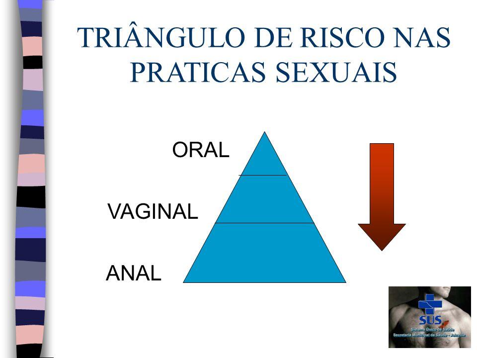 TRIÂNGULO DE RISCO NAS PRATICAS SEXUAIS ORAL VAGINAL ANAL
