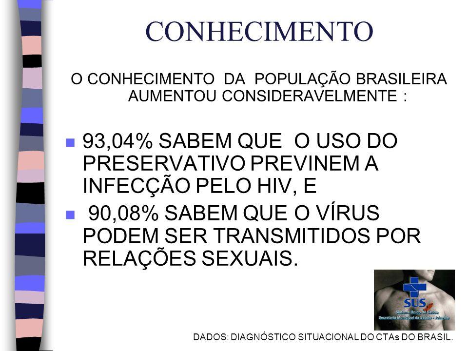 CONHECIMENTO O CONHECIMENTO DA POPULAÇÃO BRASILEIRA AUMENTOU CONSIDERAVELMENTE : n 93,04% SABEM QUE O USO DO PRESERVATIVO PREVINEM A INFECÇÃO PELO HIV, E n 90,08% SABEM QUE O VÍRUS PODEM SER TRANSMITIDOS POR RELAÇÕES SEXUAIS.