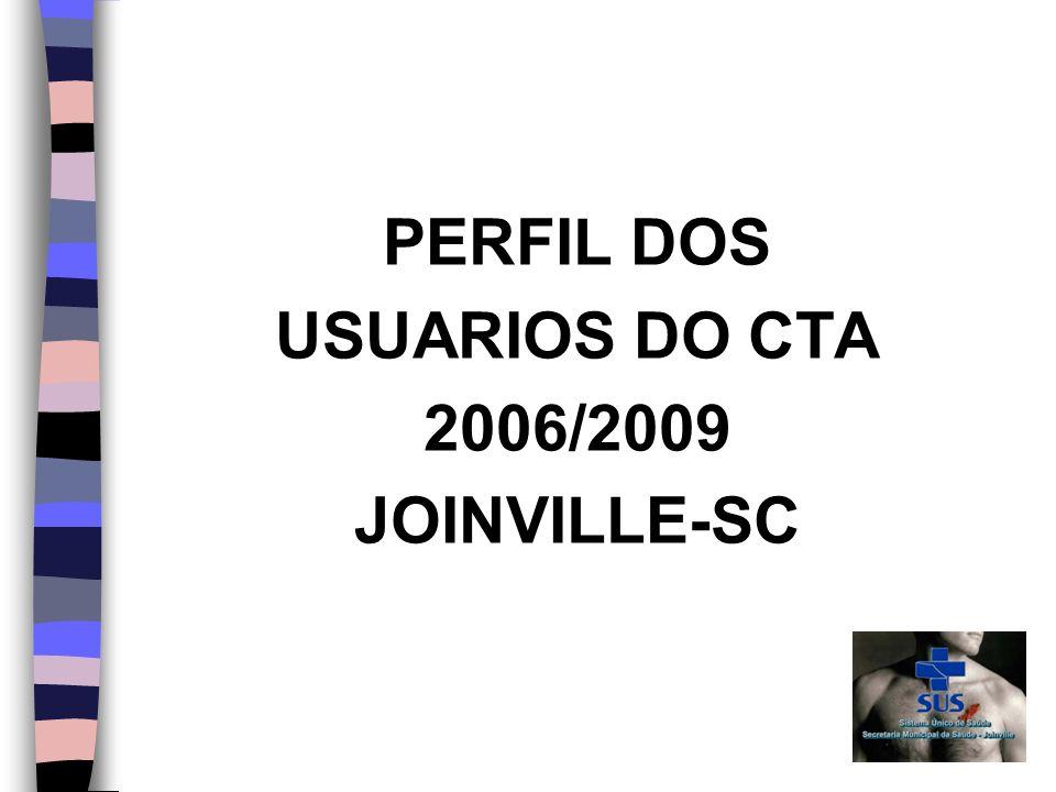 PERFIL DOS USUARIOS DO CTA 2006/2009 JOINVILLE-SC