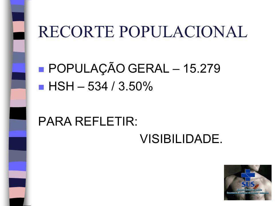 RECORTE POPULACIONAL n POPULAÇÃO GERAL – 15.279 n HSH – 534 / 3.50% PARA REFLETIR: VISIBILIDADE.