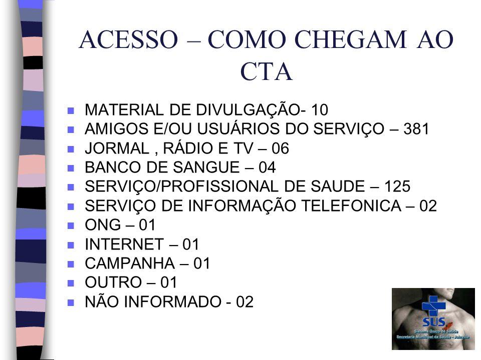 ACESSO – COMO CHEGAM AO CTA n MATERIAL DE DIVULGAÇÃO- 10 n AMIGOS E/OU USUÁRIOS DO SERVIÇO – 381 n JORMAL, RÁDIO E TV – 06 n BANCO DE SANGUE – 04 n SERVIÇO/PROFISSIONAL DE SAUDE – 125 n SERVIÇO DE INFORMAÇÃO TELEFONICA – 02 n ONG – 01 n INTERNET – 01 n CAMPANHA – 01 n OUTRO – 01 n NÃO INFORMADO - 02