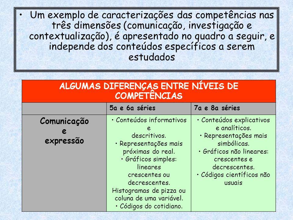 Um exemplo de caracterizações das competências nas três dimensões (comunicação, investigação e contextualização), é apresentado no quadro a seguir, e